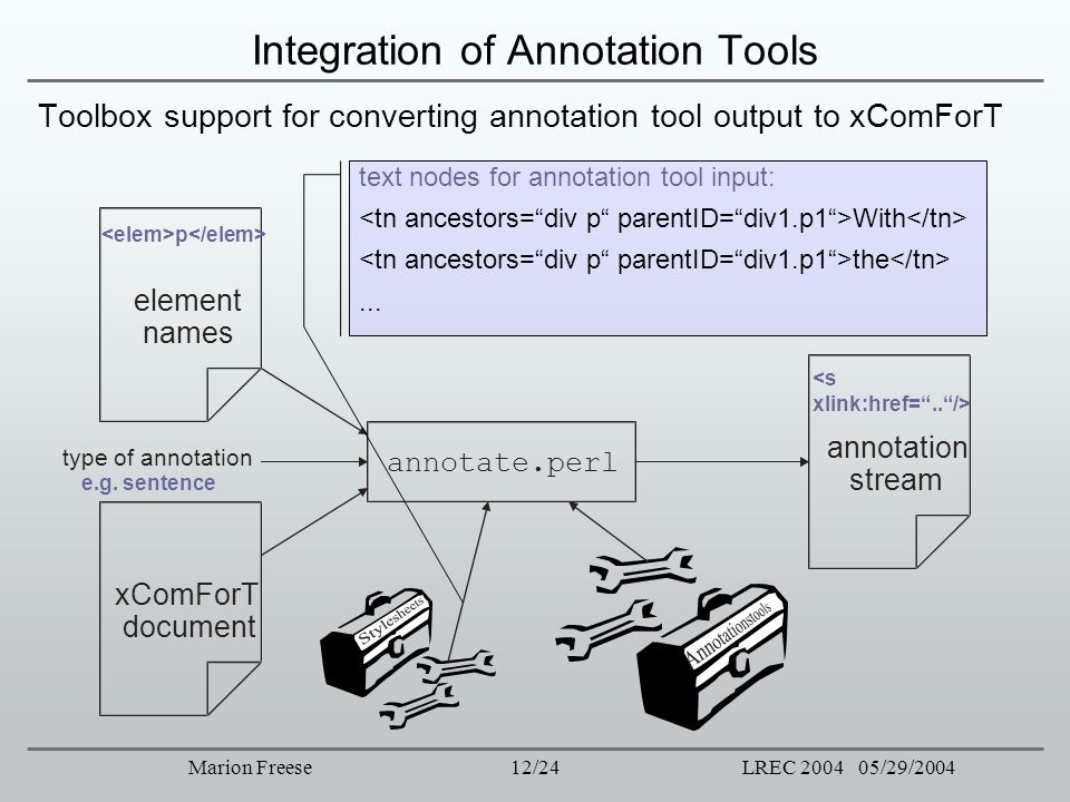 Integration of Annotation Tools