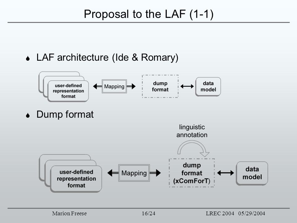 Proposal to the LAF (1-1) LAF architecture (Ide & Romary) Dump format