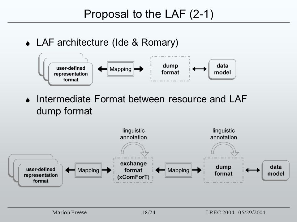 Proposal to the LAF (2-1) LAF architecture (Ide & Romary)