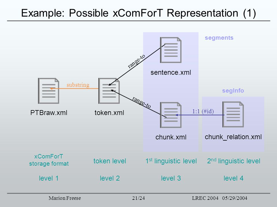Example: Possible xComForT Representation (1)