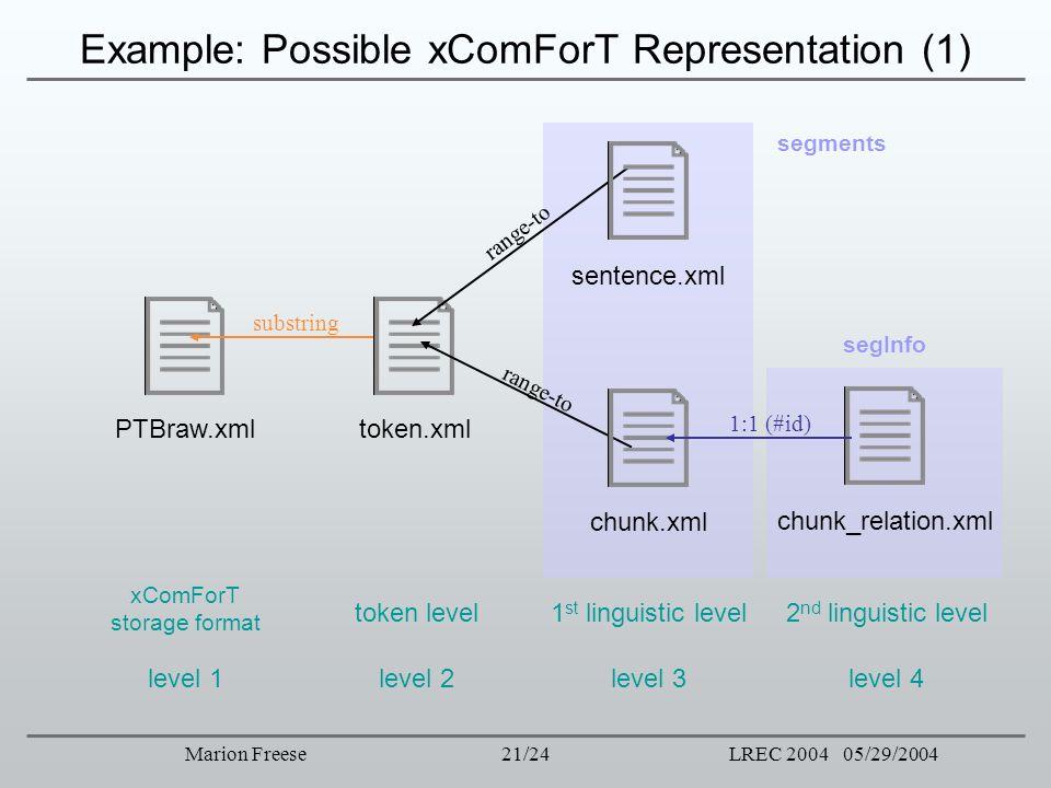 Example: Possible xComForT Representation (1)