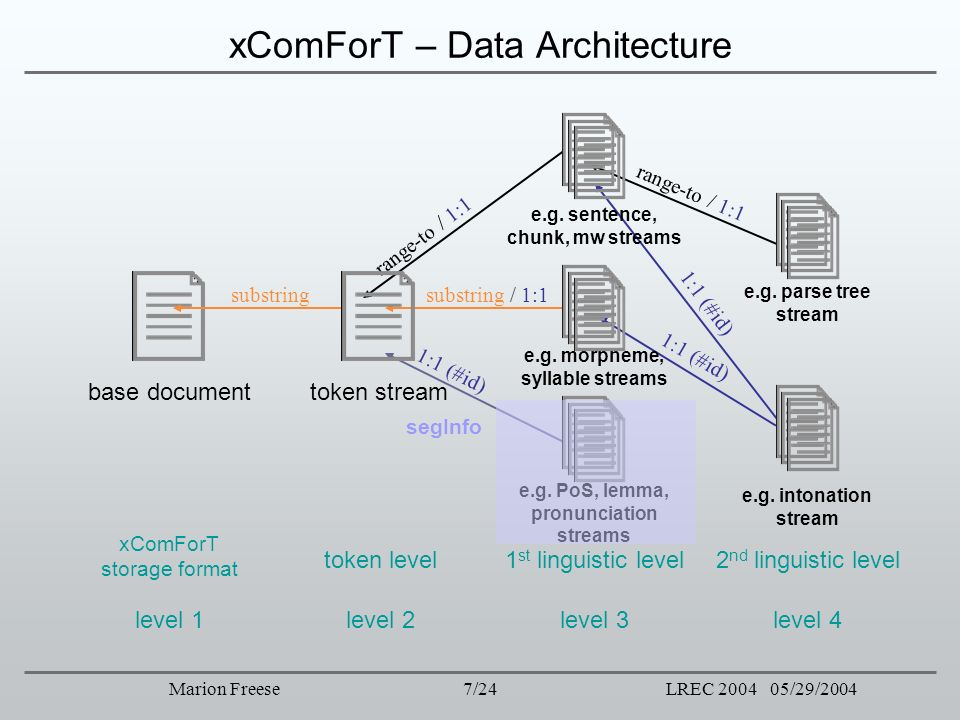 xComForT – Data Architecture