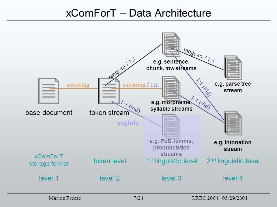 xComForT – Data Architecture