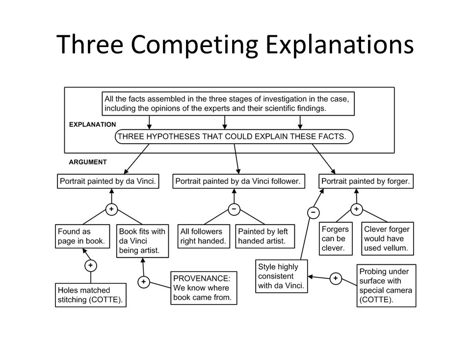 Three Competing Explanations
