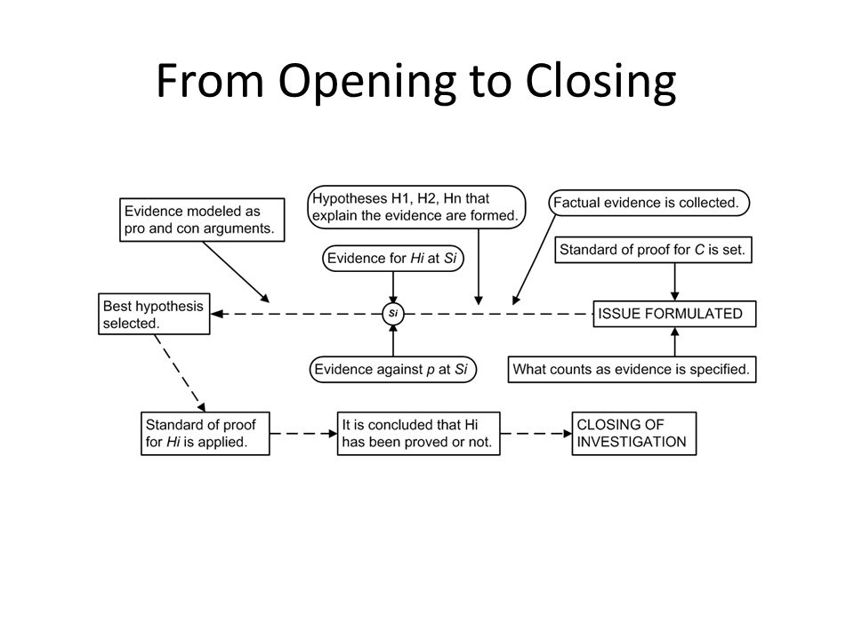 From Opening to Closing
