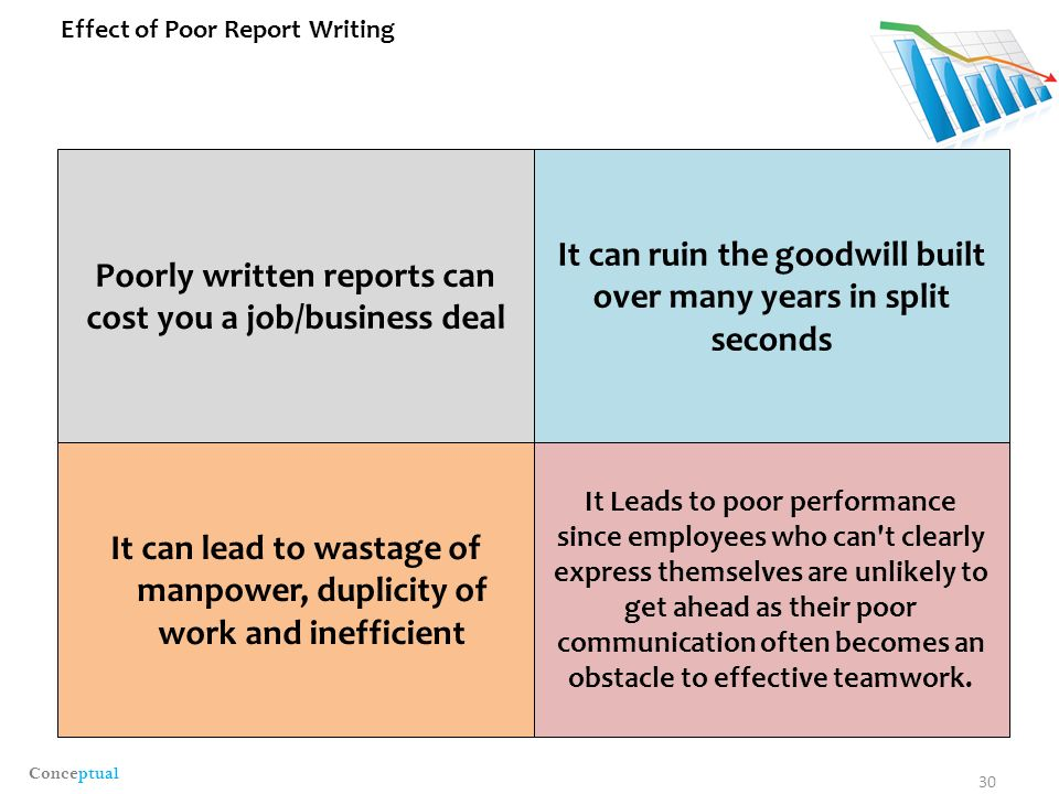 Business report writing structure