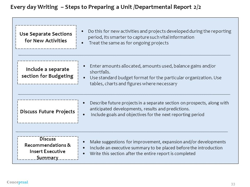 steps in preparing a book report Writing a business report to an executive can be an important component to making a name for yourself at your company steps to business writing.