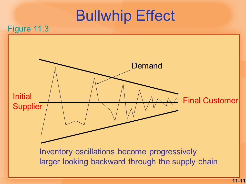 Indiana Jones and the supply chain bullwhip effect