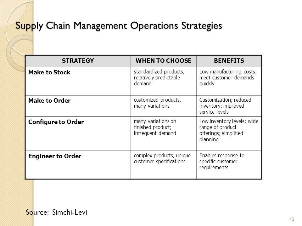 operations management supply chain strategies Answer at the bottom of the page chapter 2 operations and supply chain strategy multiple choice questions 1 at disney,  operations management in the supply chain.
