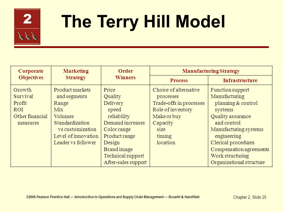 Terry Hill's framework: Corporate and business objectives
