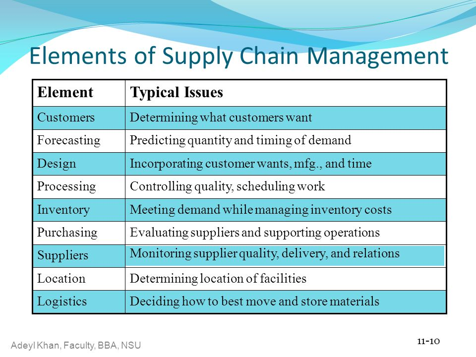 C11- Supply Chainmanagement - Ppt Video Online Download