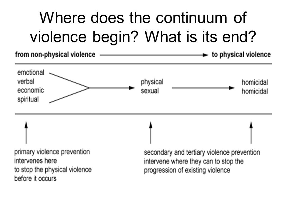 Where does the continuum of violence begin What is its end