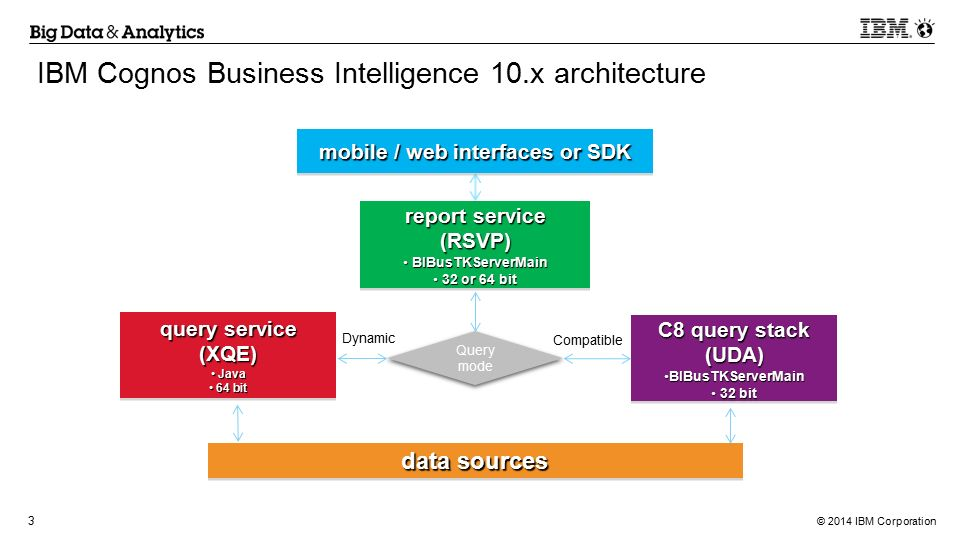 IBM Cognos Business Intelligence Performance Ppt Video Online - Cognos architecture diagram