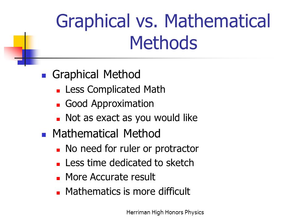 Graphical vs. Mathematical Methods