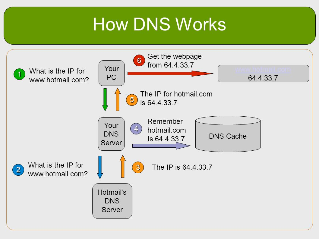 How DNS Works Get the webpage from 64.4.33.7 6 Your PC