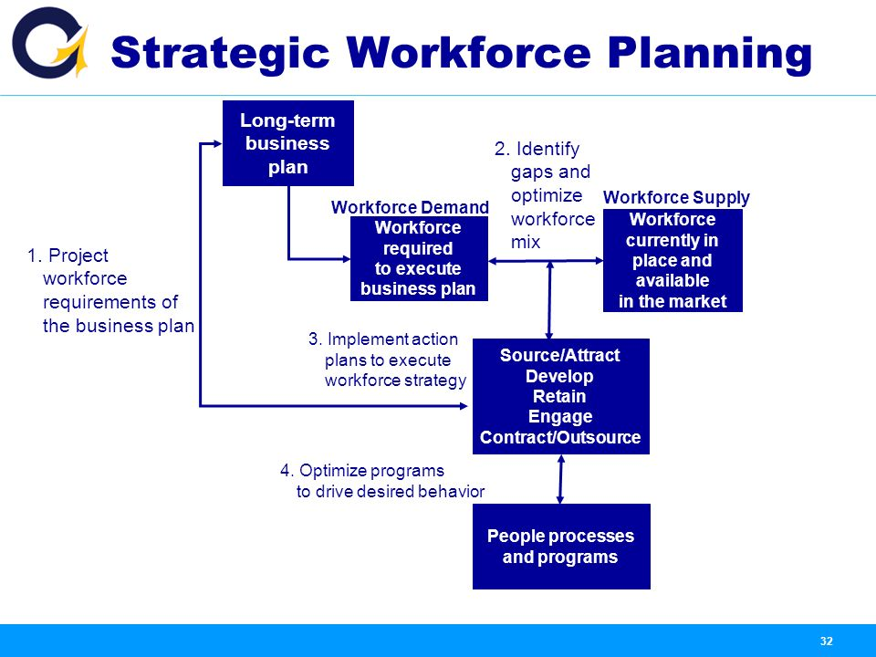Examples of a Staffing Plan