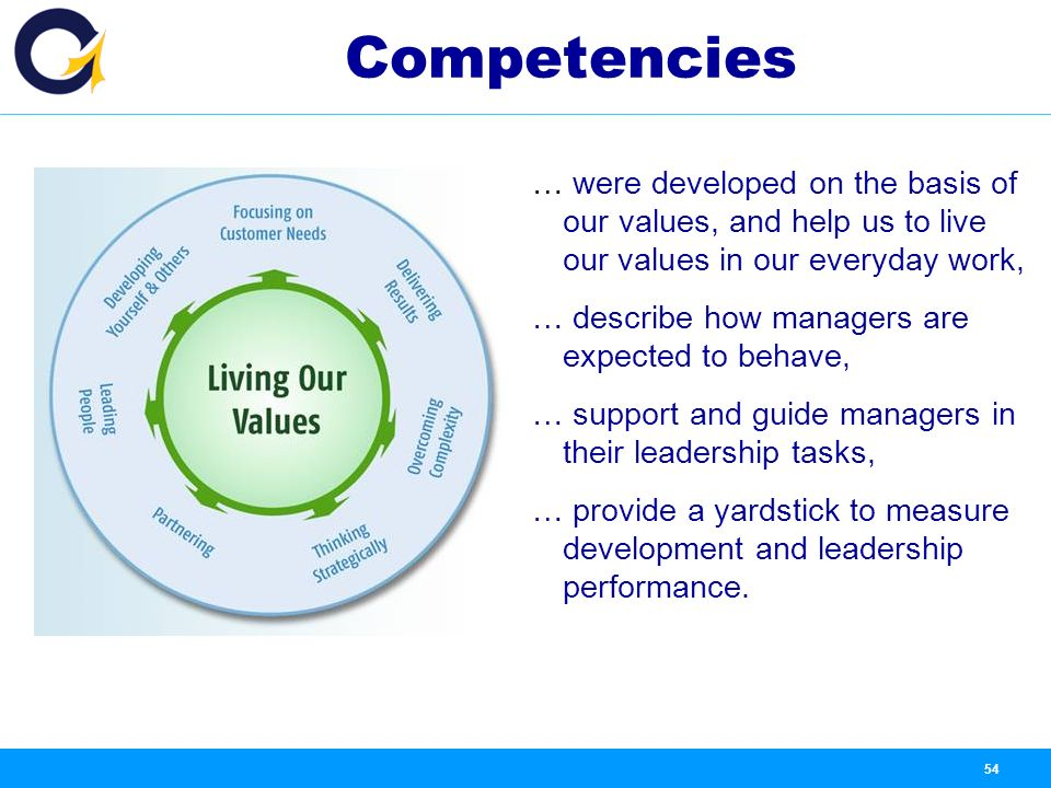 why are some competencies valued three Next, the text explains that companies use their competencies to offer superior value to customers the relationship between pricing, demand some companies are more profitable than others why do some companies do better than their competitors what is the basis of competitive advantage.