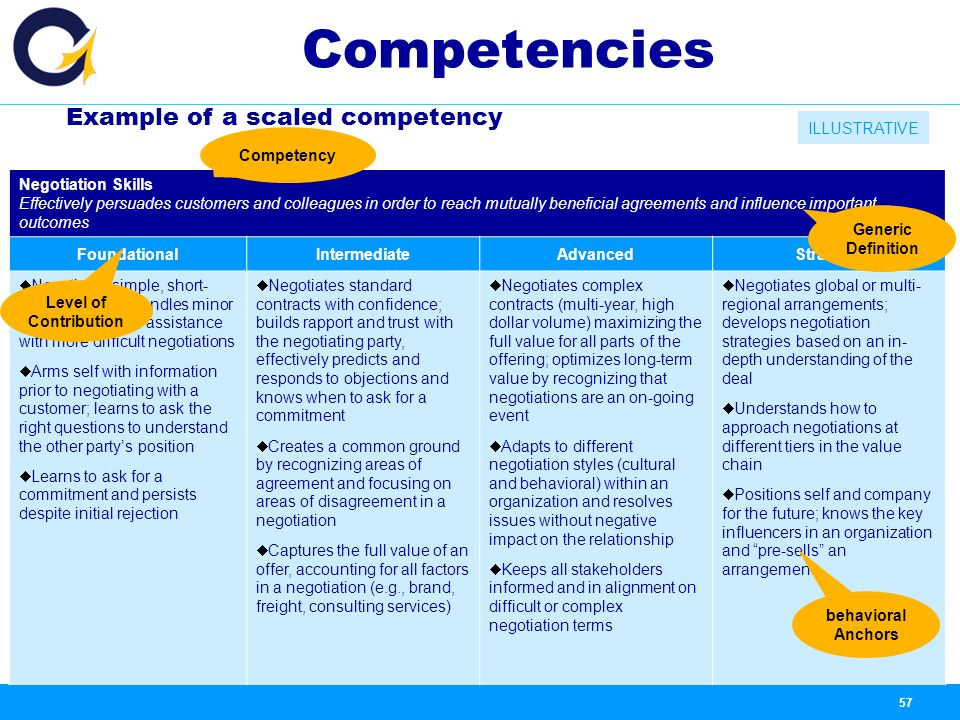 career competencies The competency model clearinghouse is designed to inform the workforce they are not exclusive to the competencies needed for a successful career or role in.