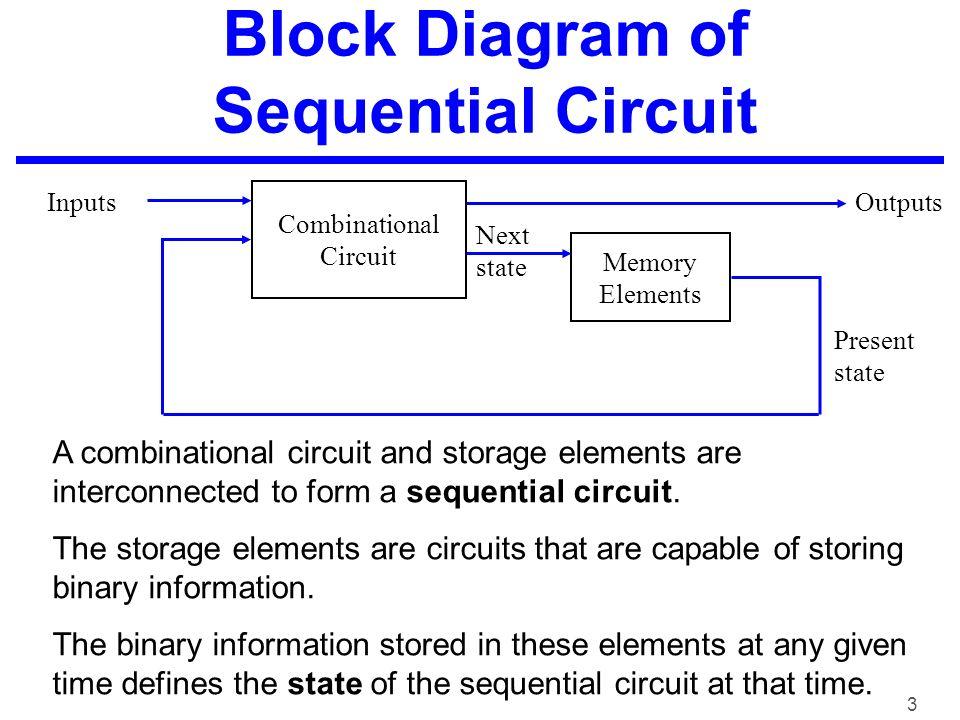 digital computer design fundamental