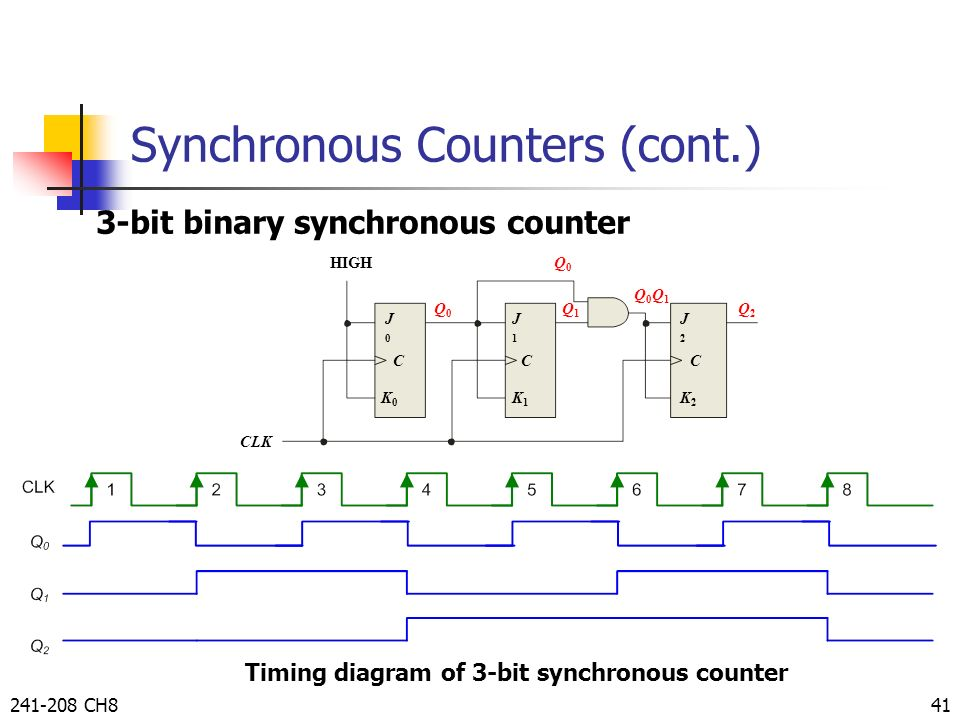 sequential circuits: flip-flops and counter by taweesak ... block diagram of 4 bit synchronous counter circuit diagram 3 bit synchronous binary counter