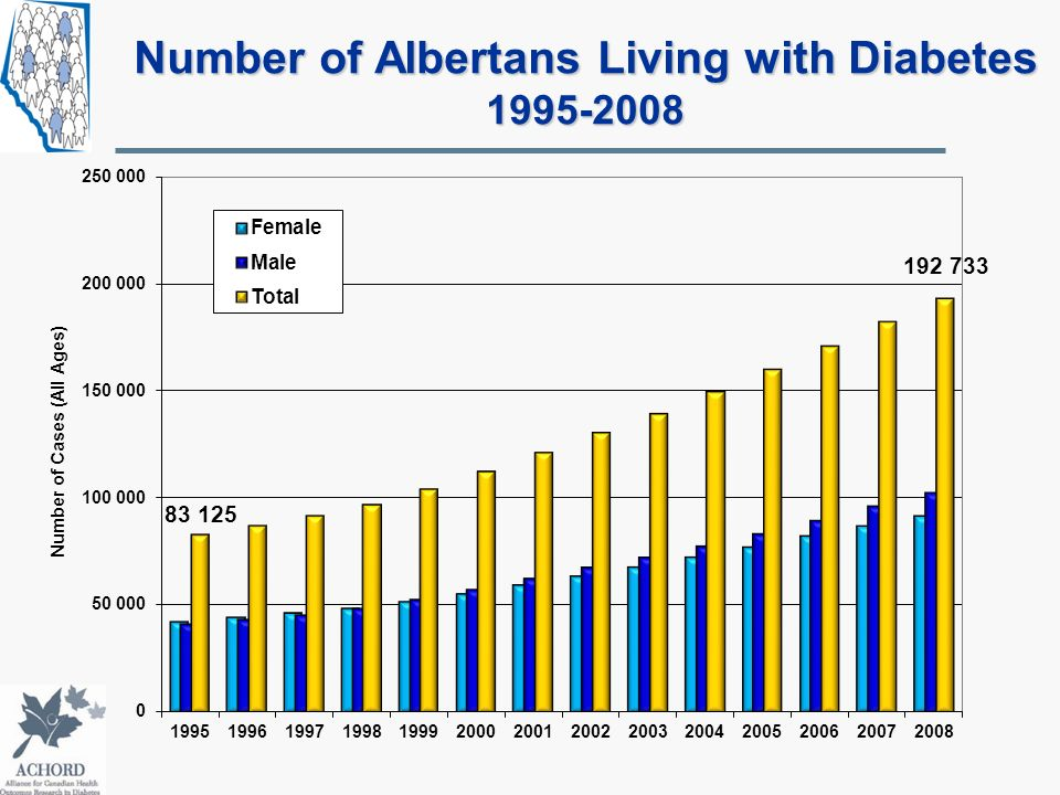 Number of Albertans Living with Diabetes 1995-2008