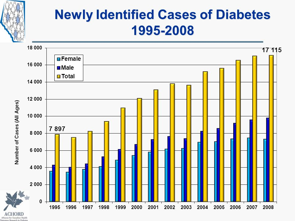 Newly Identified Cases of Diabetes 1995-2008