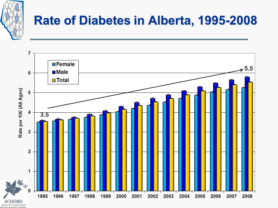 Rate of Diabetes in Alberta, 1995-2008
