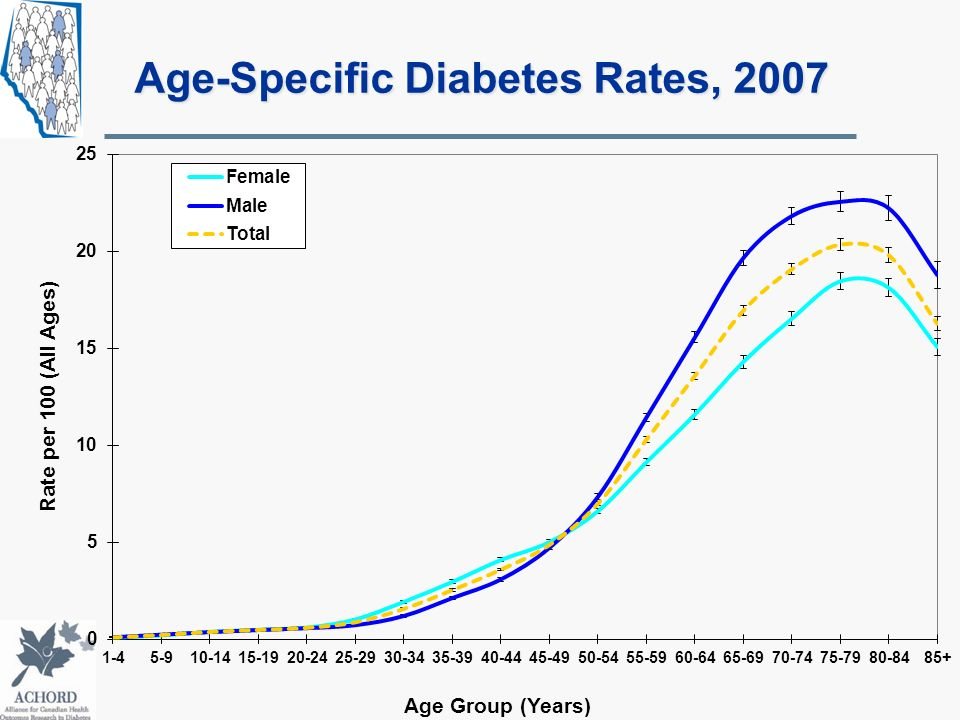 Age-Specific Diabetes Rates, 2007