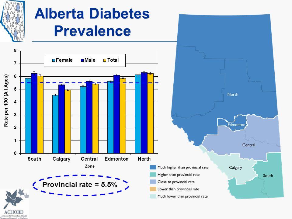 Alberta Diabetes Prevalence