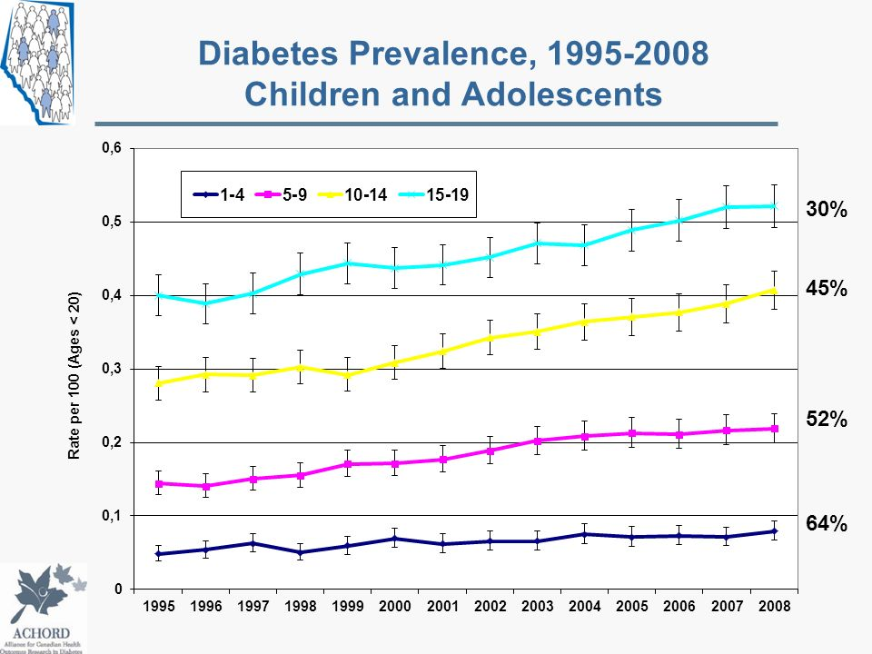 Diabetes Prevalence, 1995-2008 Children and Adolescents