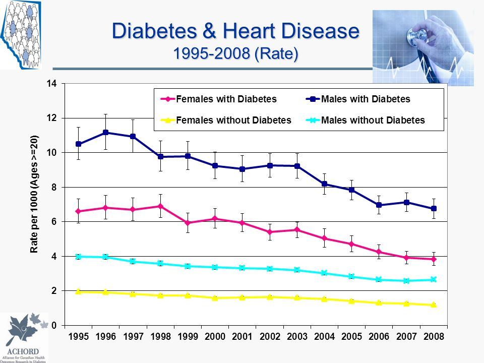 Diabetes & Heart Disease 1995-2008 (Rate)