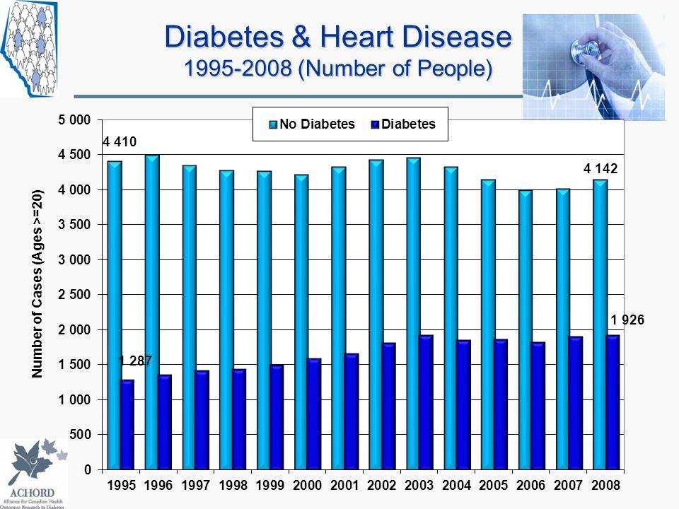Diabetes & Heart Disease 1995-2008 (Number of People)