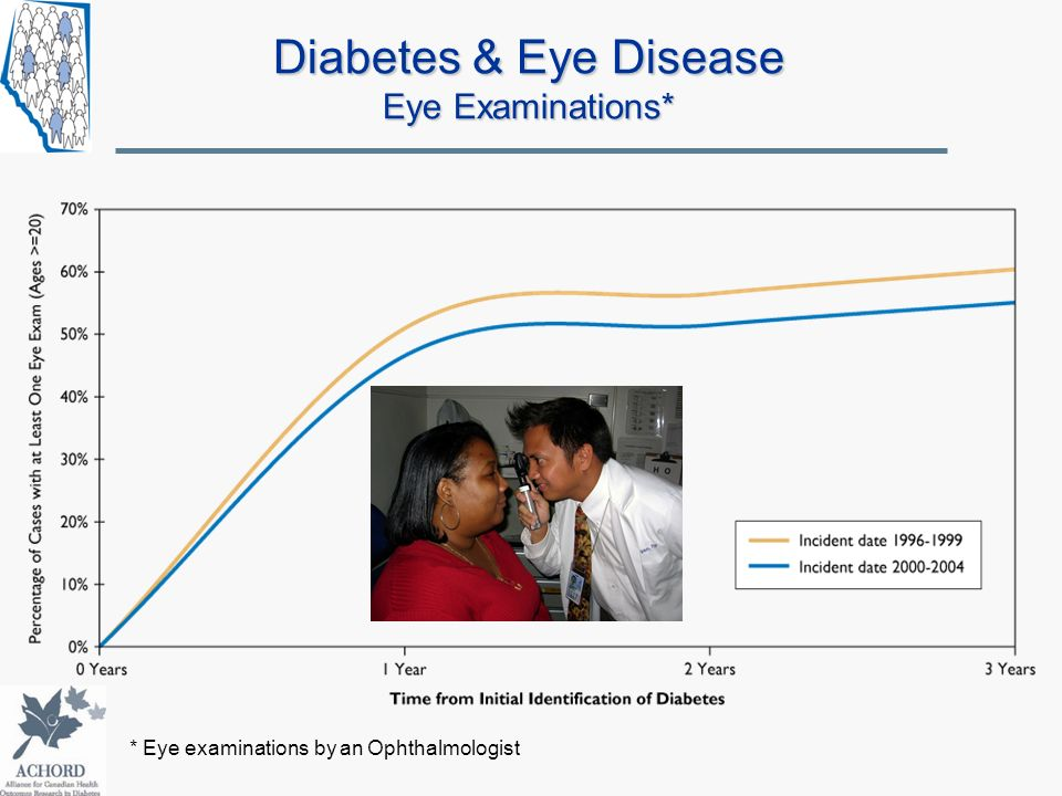 Diabetes & Eye Disease Eye Examinations*