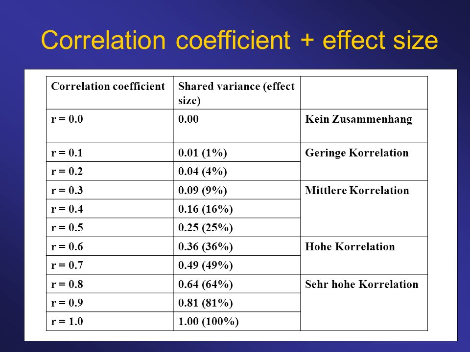 Correlation coefficient + effect size
