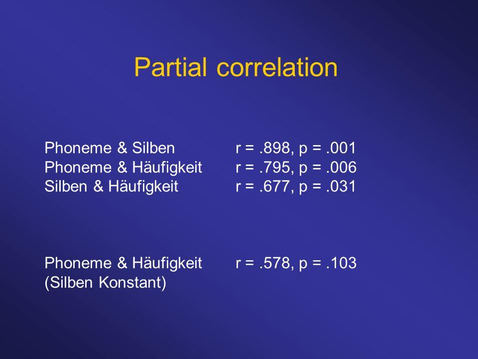 Partial correlation Phoneme & Silben r = .898, p = .001 Phoneme & Häufigkeit r = .795, p = .006 Silben & Häufigkeit r = .677, p = .031.