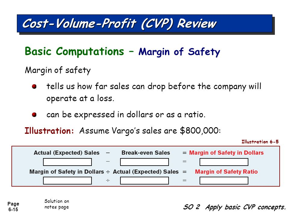 how to find margin of safety in dollars