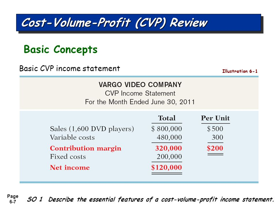 cost volume profit Unit 4: cost-volume-profit analysis this unit explores how a company can plan  for profitability snowboard company is a manufacturer of one model of.