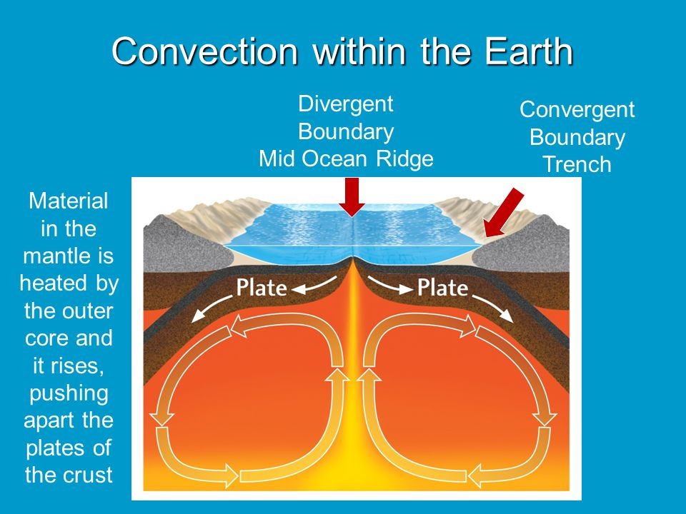 Convection within the Earth