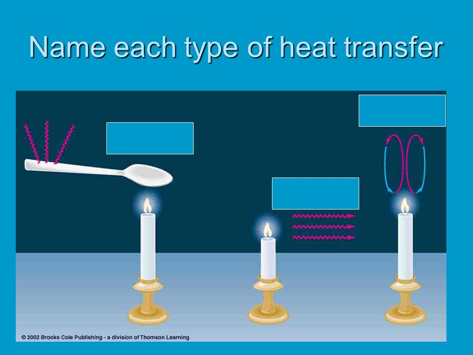 Name each type of heat transfer