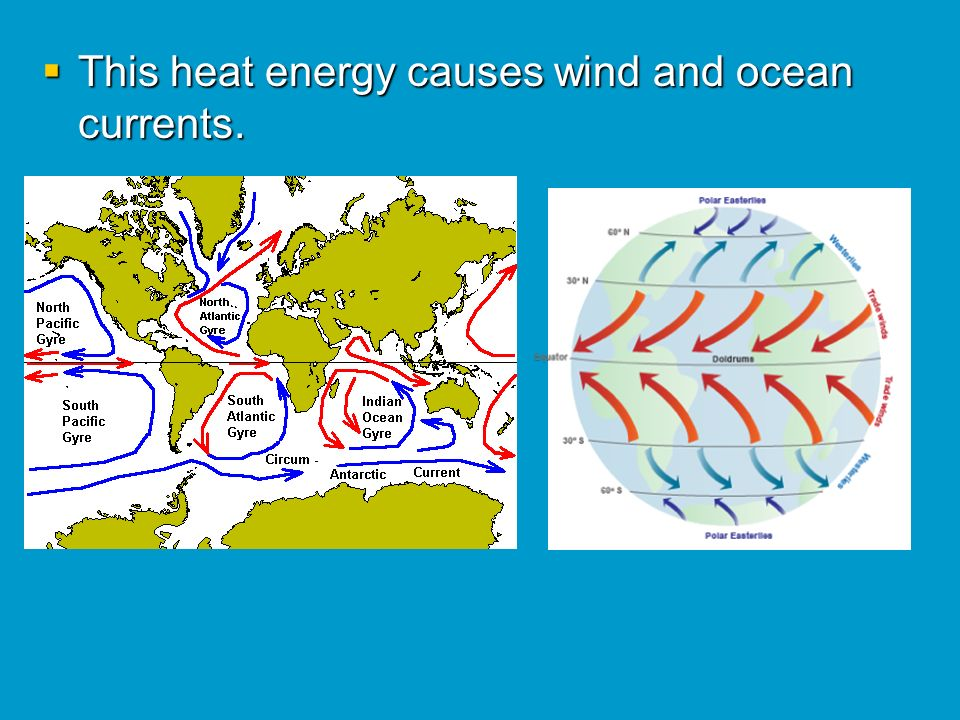This heat energy causes wind and ocean currents.