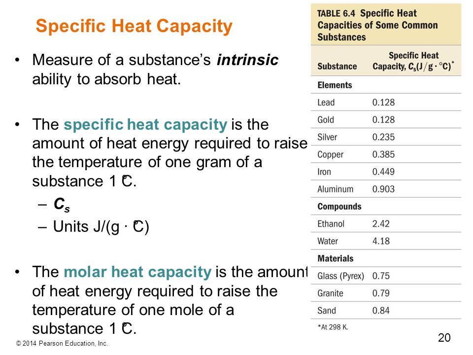 Chapter 6 thermochemistry ppt video online download for Specific heat table j gc
