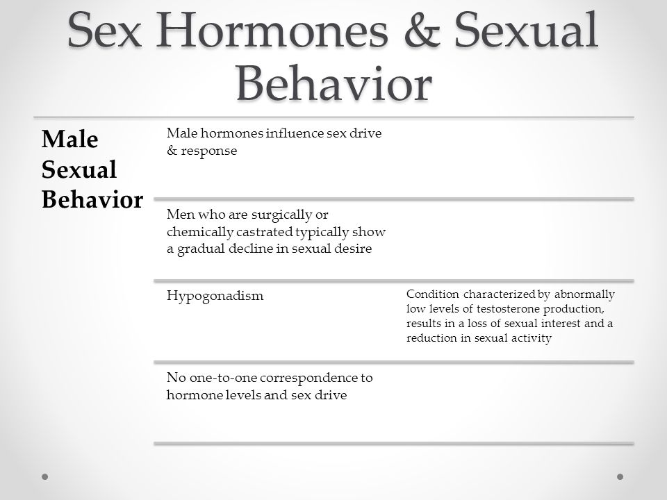 Loss of sex drive hormones