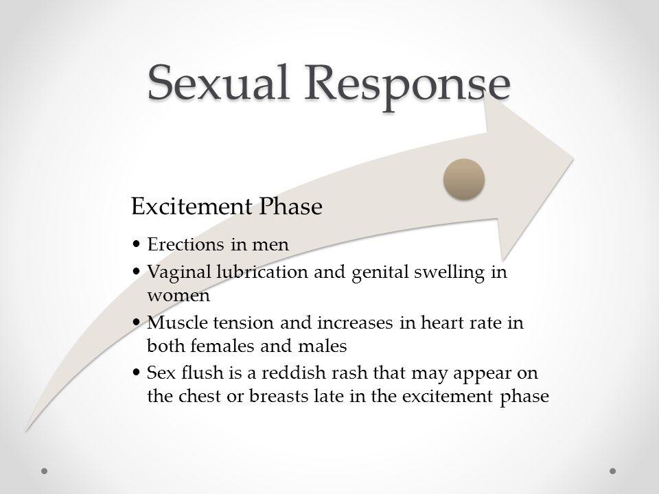 Sexual Response In Women 53