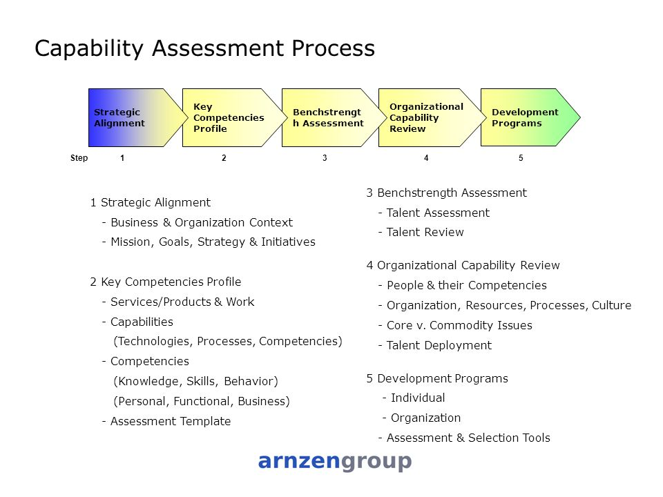 Capability assessment process ppt video online download for Capabilities analysis template