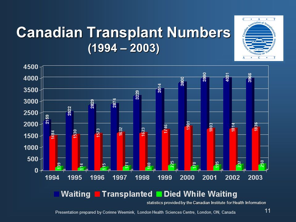 Canadian Transplant Numbers (1994 – 2003)