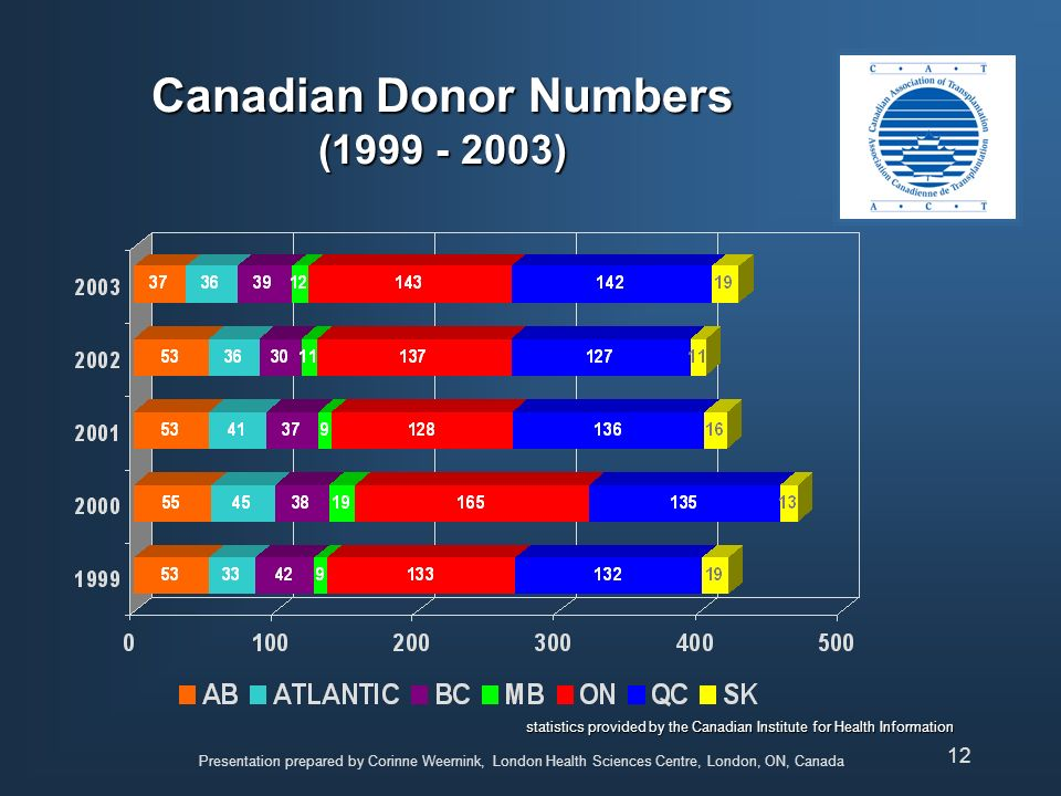 Canadian Donor Numbers (1999 - 2003)