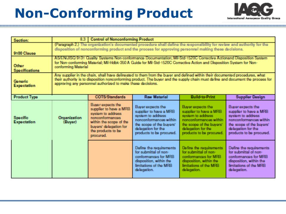 nonconforming product procedure 21 procedures for disposal of non-conforming dairy material or dairy  this notice prescribes procedures and requirements for the disposal of.