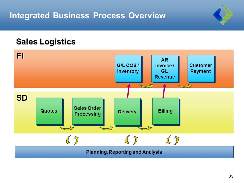 Integrated Business Process : Sap overview and navigation training september ppt