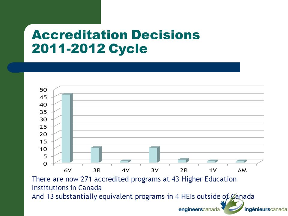 Accreditation Decisions 2011-2012 Cycle