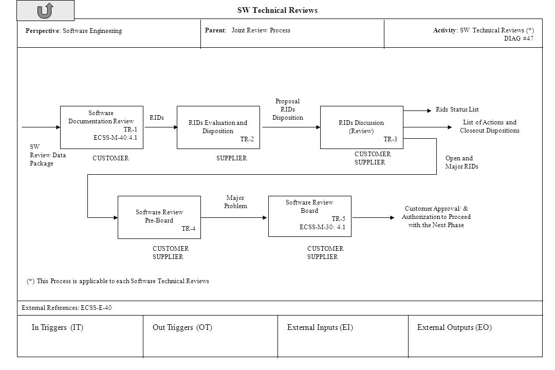 sw technical reviews in triggers it out triggers ot - Documentation Review Process